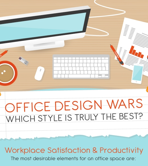 Study which office design is best for team productivity for Office design group inc
