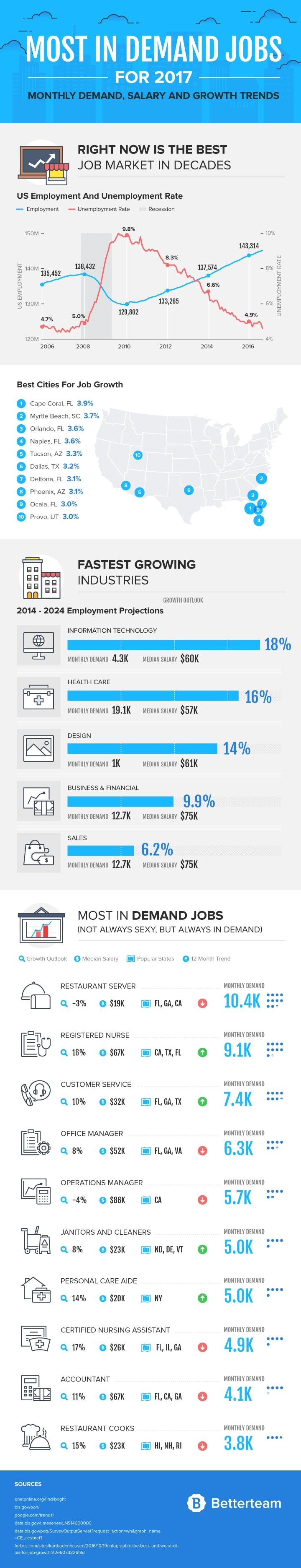 most-in-demand-jobs-2017.jpg